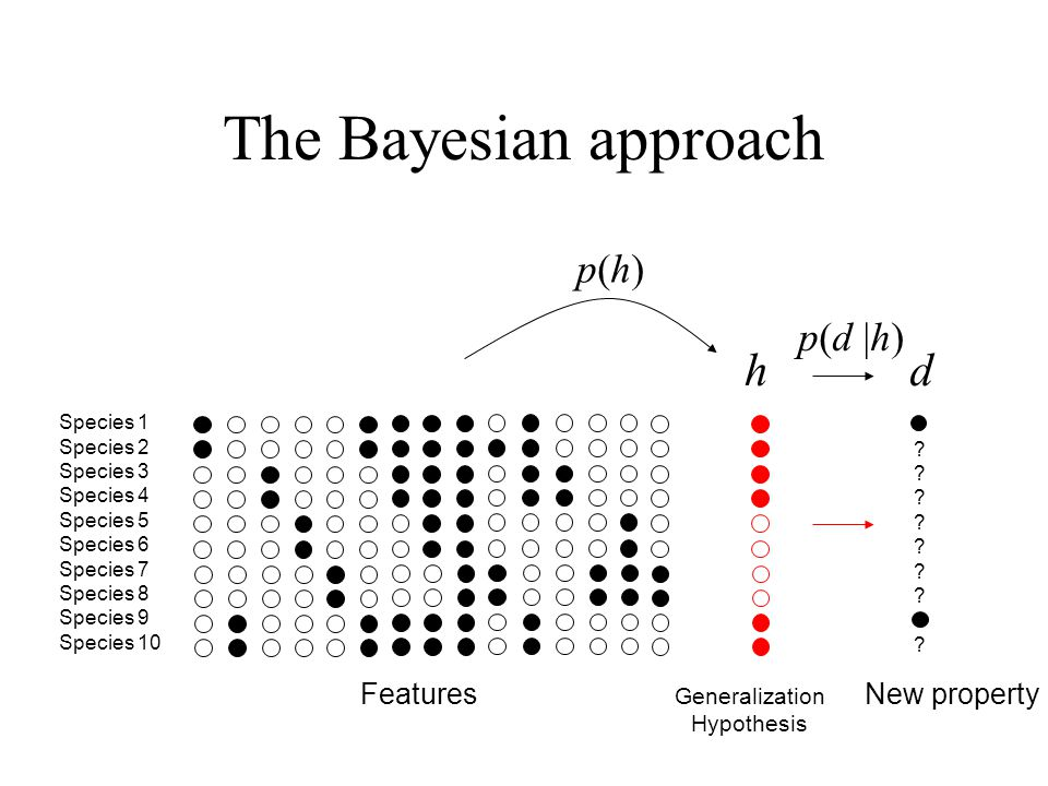 The Bayesian approach h d p(h) p(d |h) Features New property