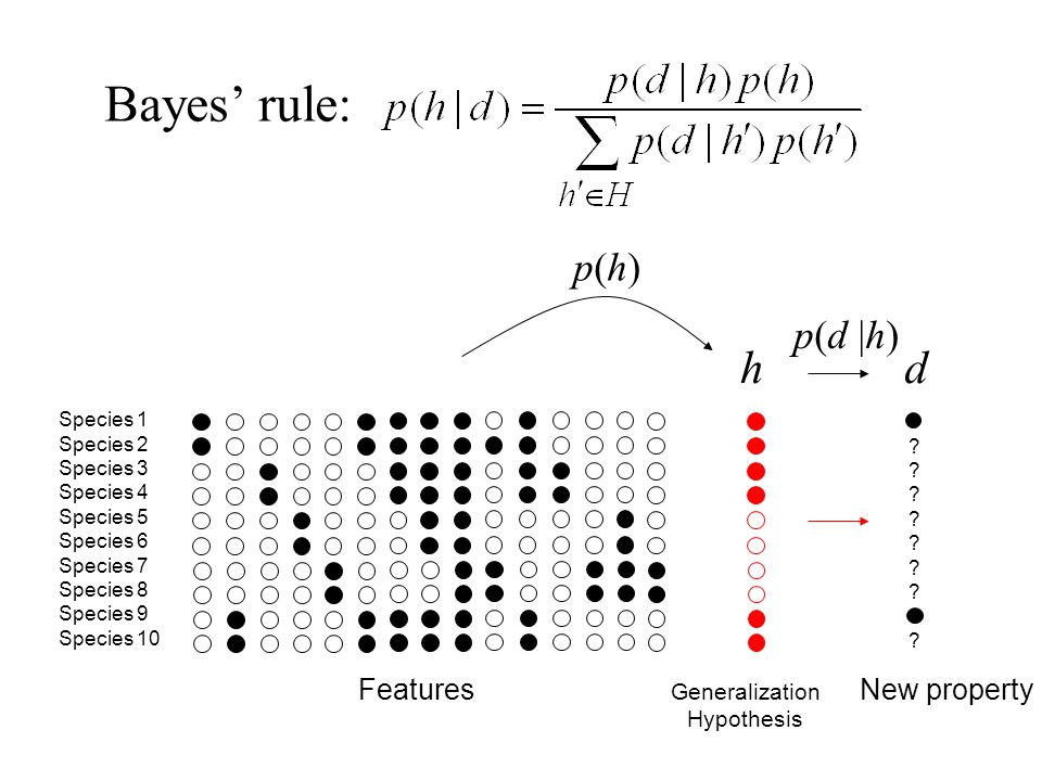 Bayes' rule: h d p(h) p(d |h) Features New property Generalization