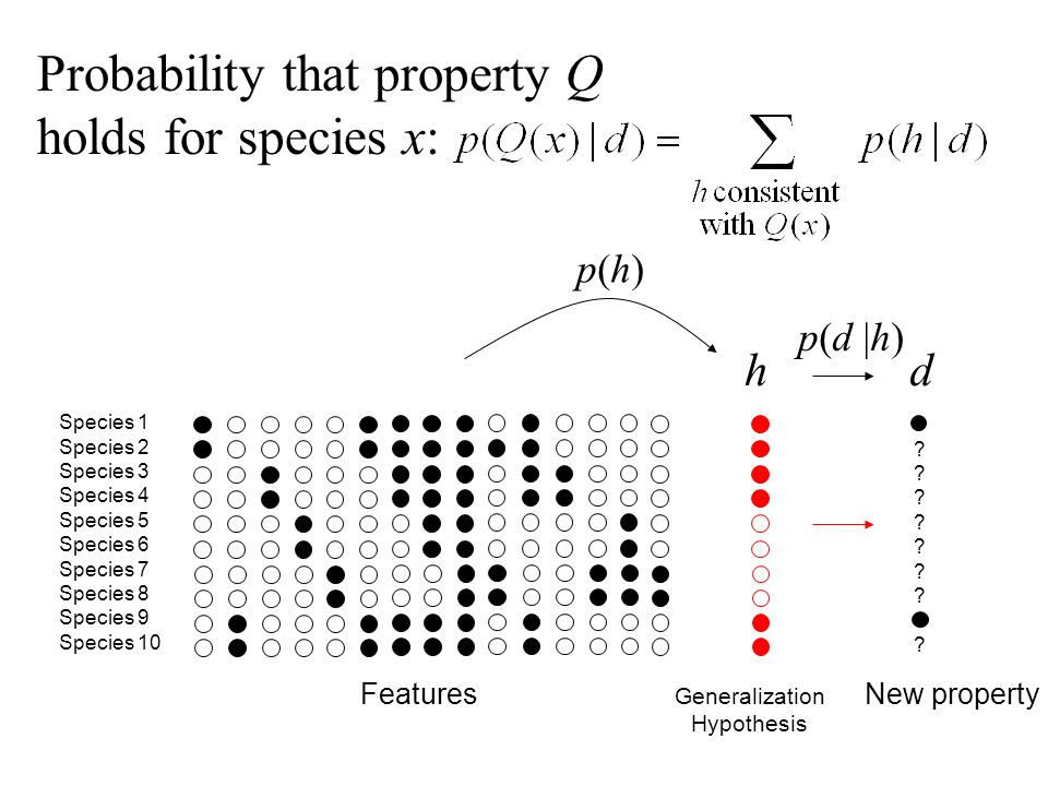 Probability that property Q holds for species x: