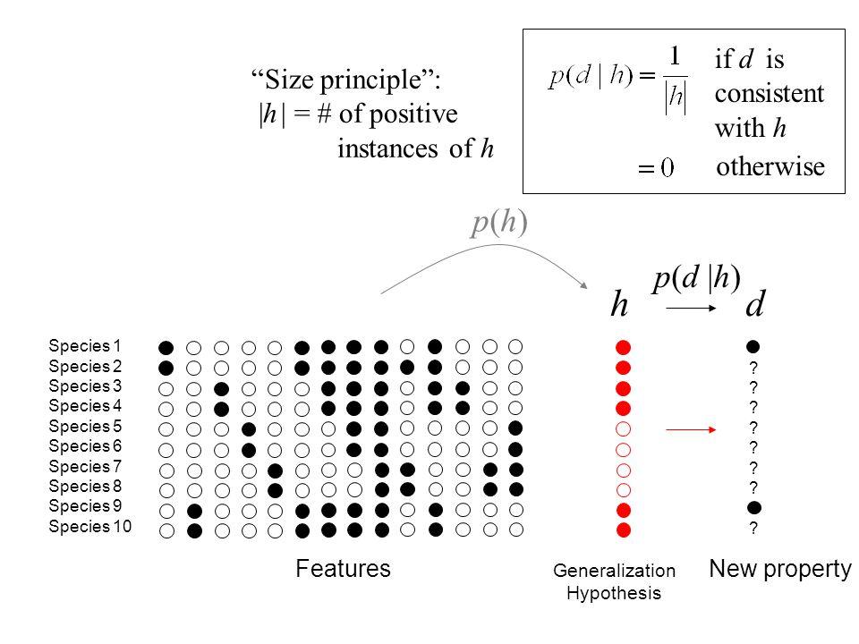 h d p(h) p(d |h) if d is consistent Size principle : with h