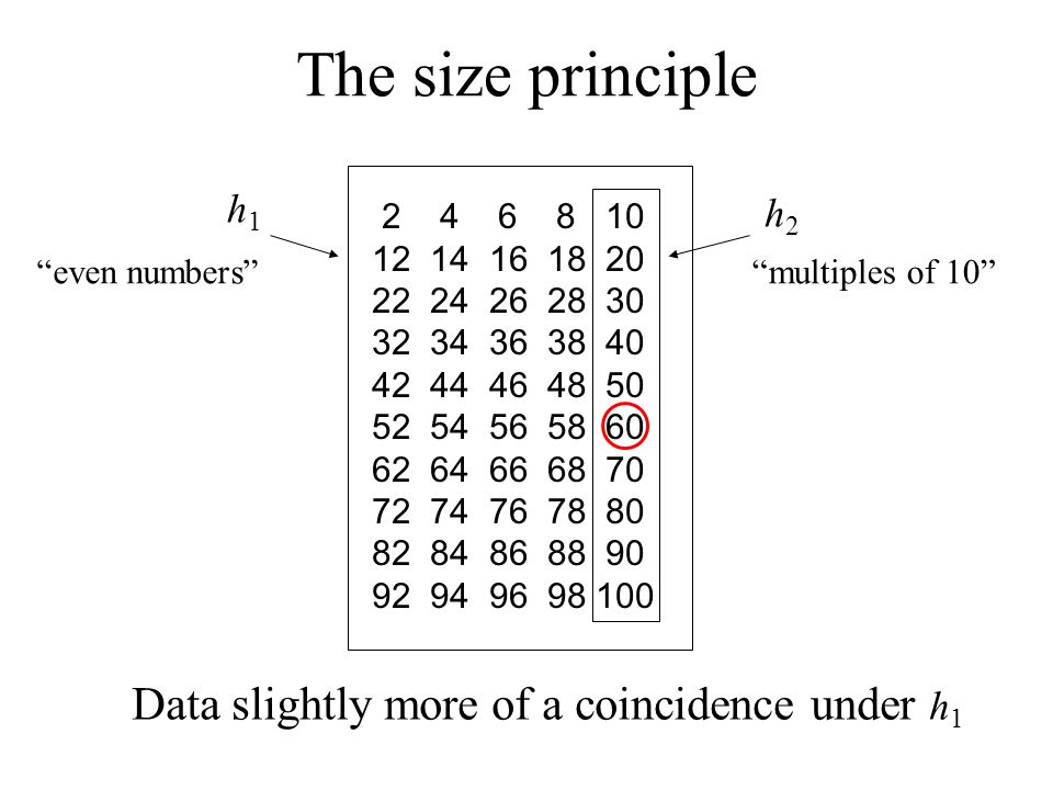The size principle Data slightly more of a coincidence under h1 h1 h2