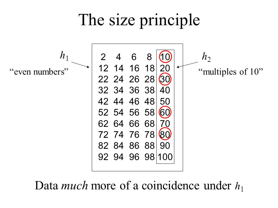The size principle Data much more of a coincidence under h1 h1 h2