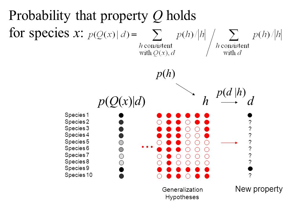 ... Probability that property Q holds for species x: p(Q(x)|d) h d