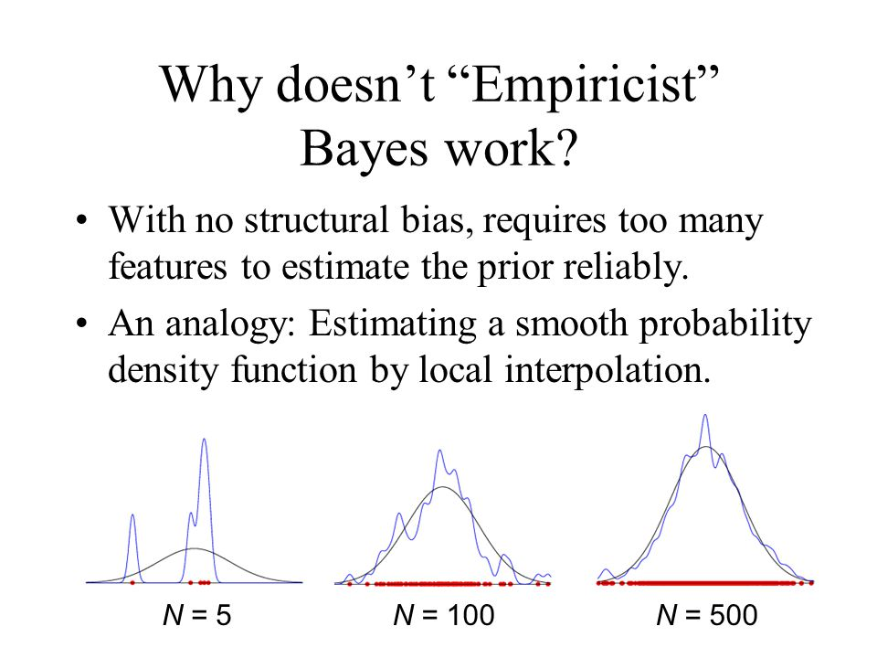 Why doesn't Empiricist Bayes work