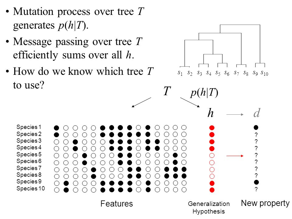 T h d Mutation process over tree T generates p(h|T).