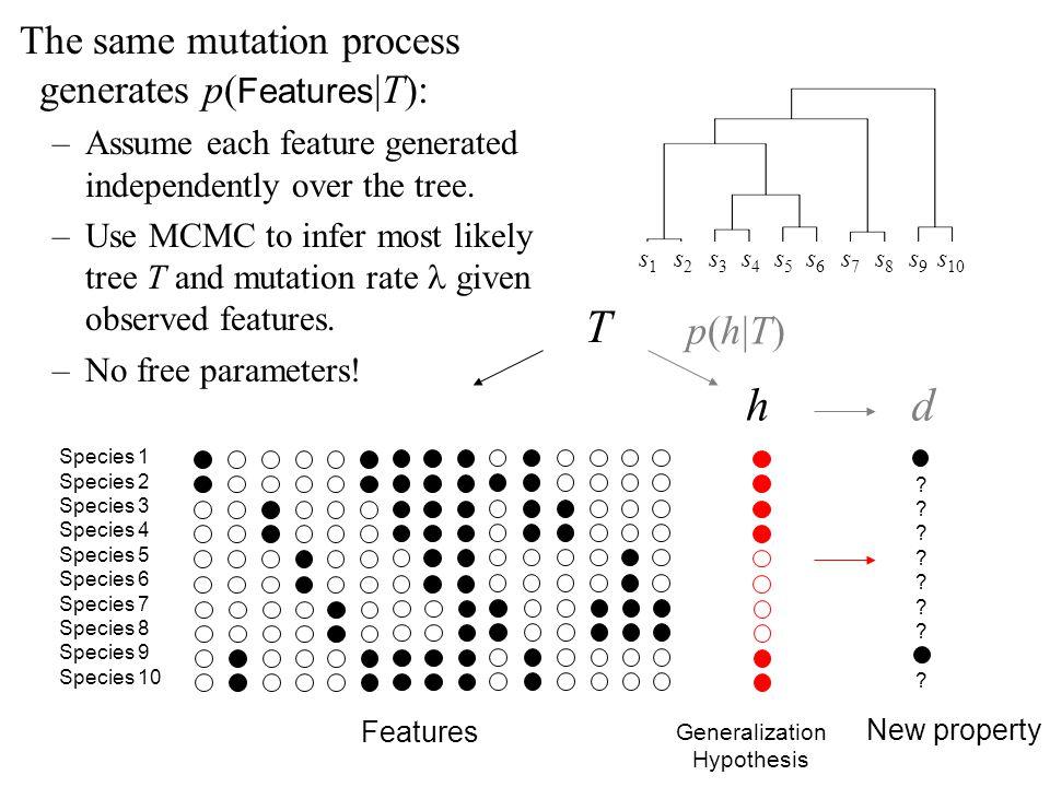 T h d The same mutation process generates p(Features|T): p(h|T)