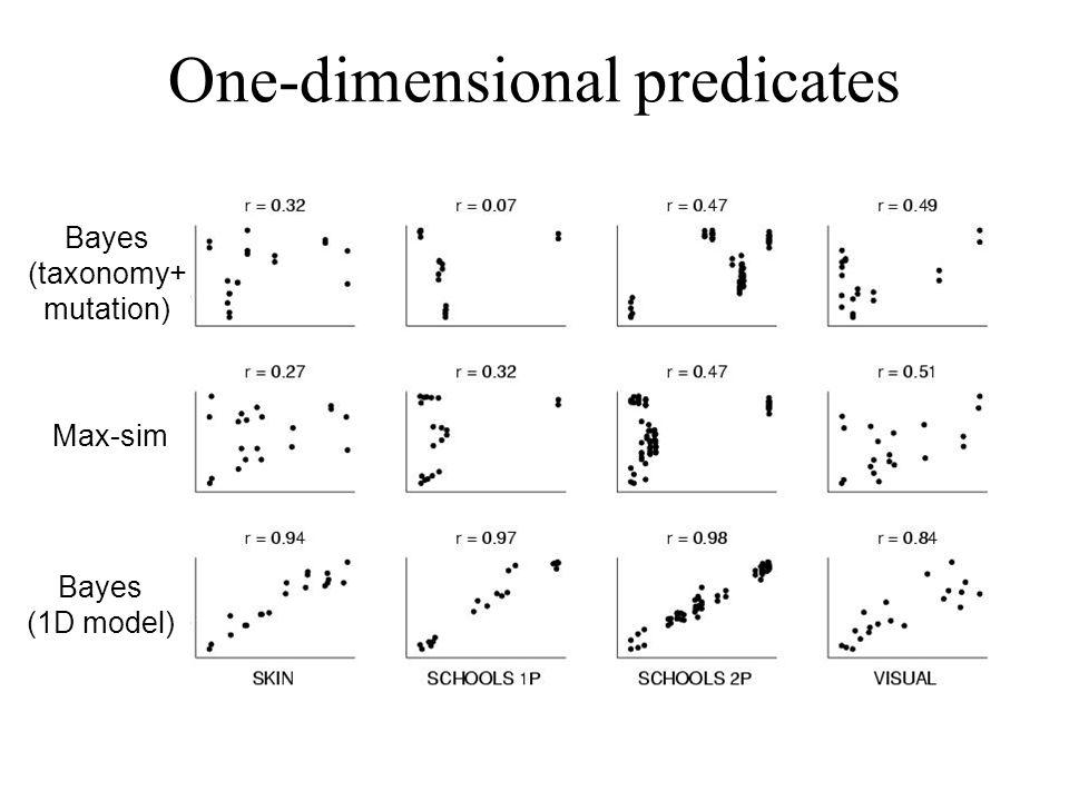 One-dimensional predicates