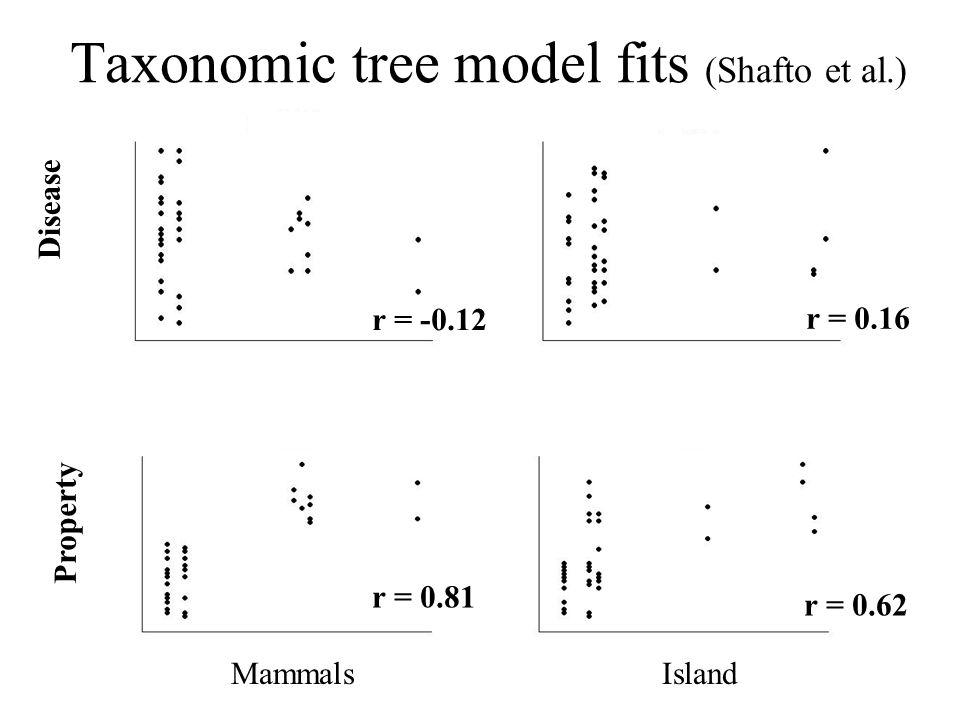 Taxonomic tree model fits (Shafto et al.)