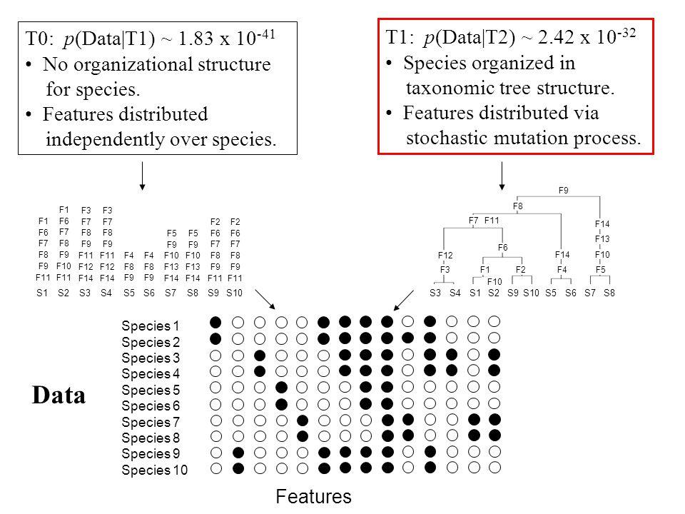 Data T0: p(Data|T1) ~ 1.83 x 10-41 T1: p(Data|T2) ~ 2.42 x 10-32