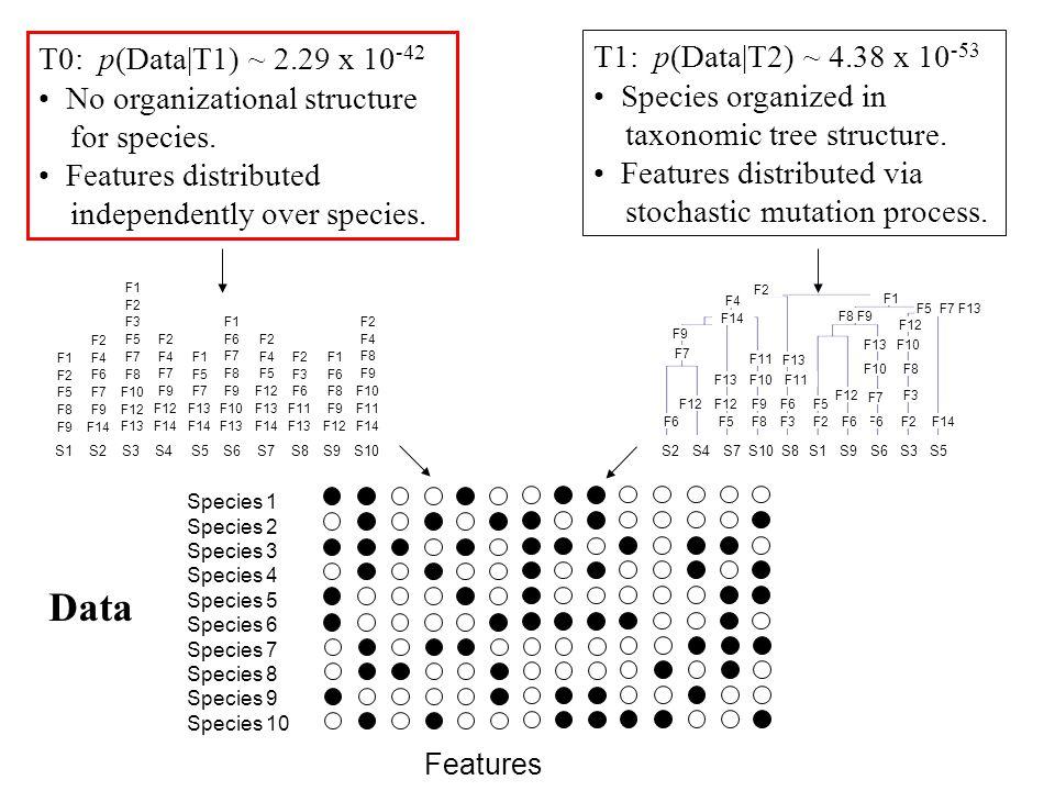 Data T0: p(Data|T1) ~ 2.29 x 10-42 T1: p(Data|T2) ~ 4.38 x 10-53