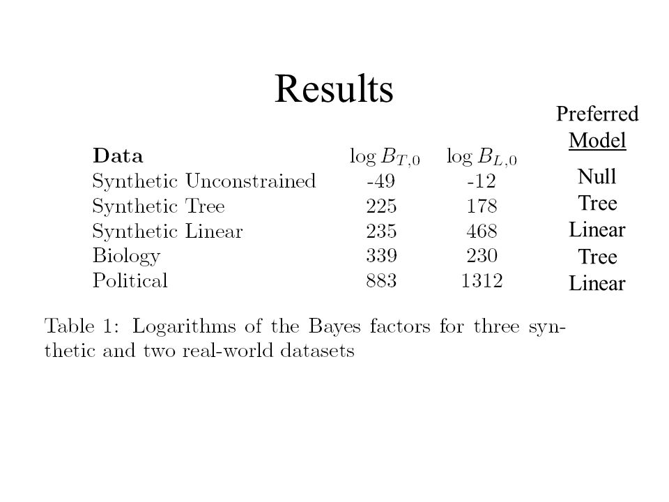 Results Preferred Model Null Tree Linear
