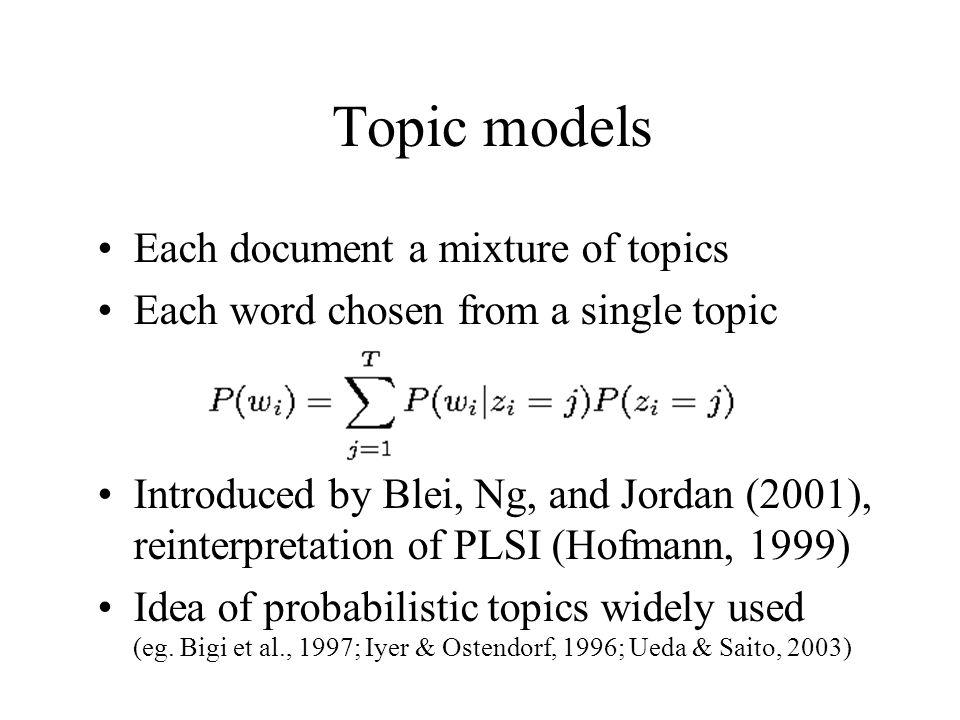 Topic models Each document a mixture of topics