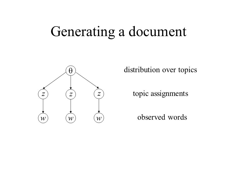 Generating a document q distribution over topics z z z
