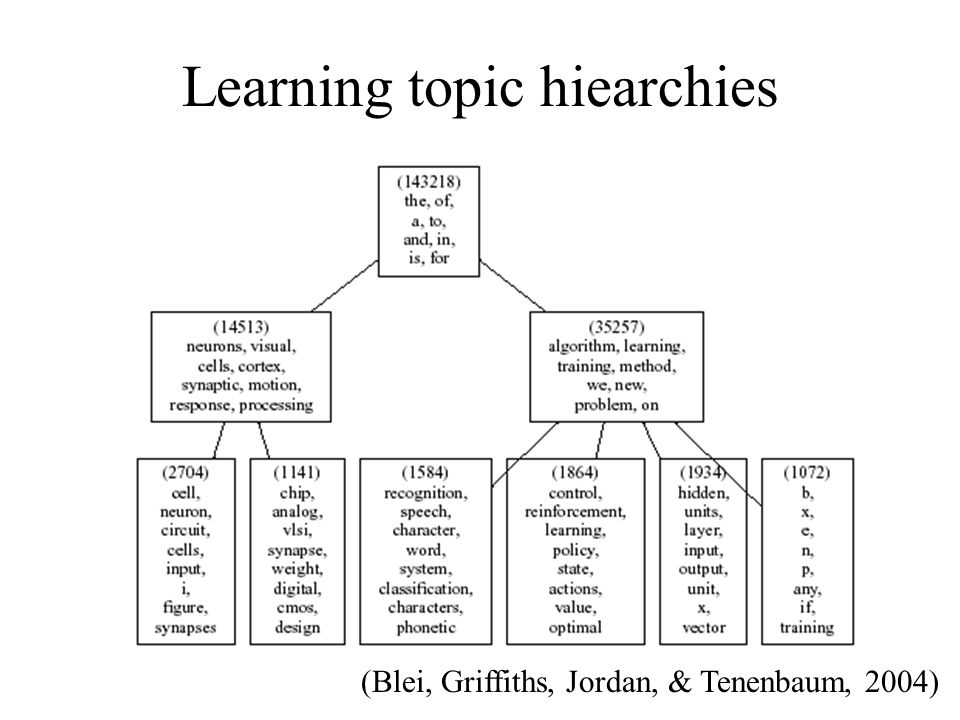 Learning topic hiearchies