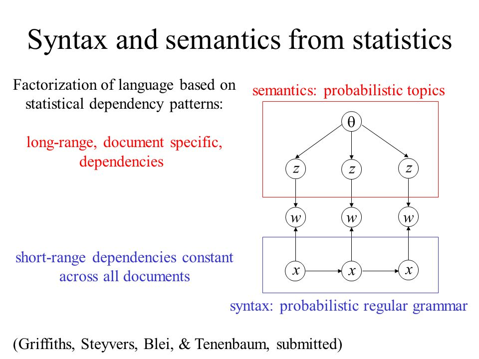 Syntax and semantics from statistics