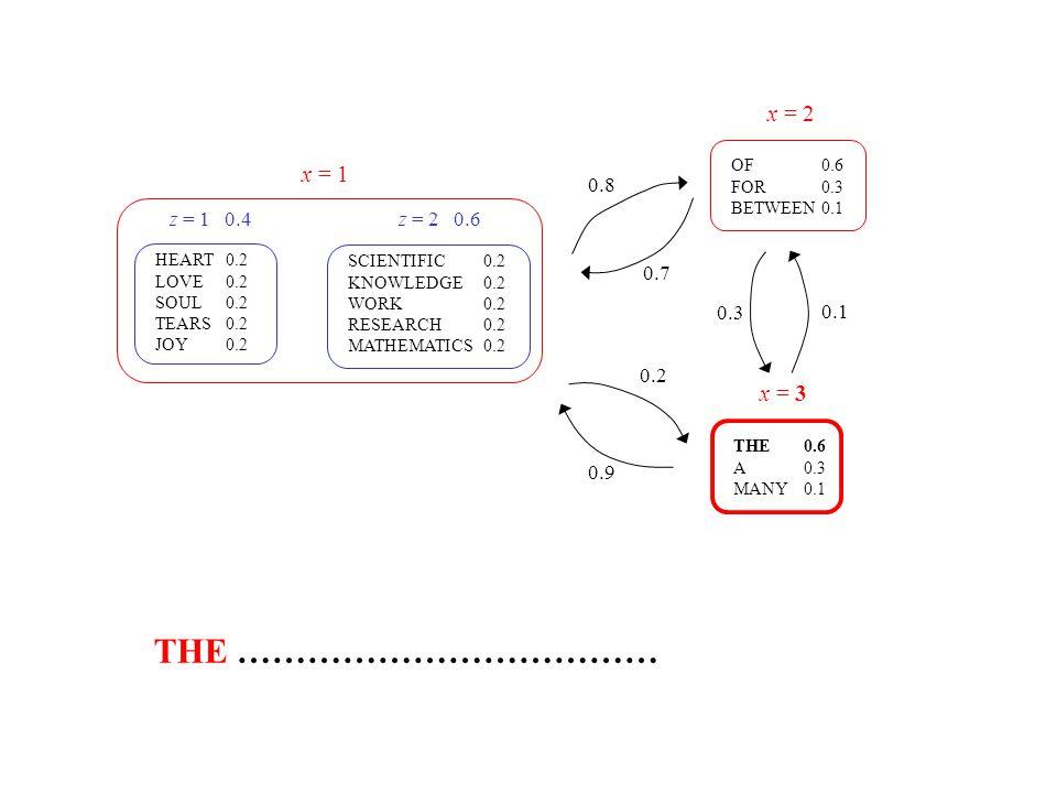 THE ……………………………… x = 2 x = 1 x = 3 0.8 z = 1 0.4 z = 2 0.6 0.7 0.3 0.1