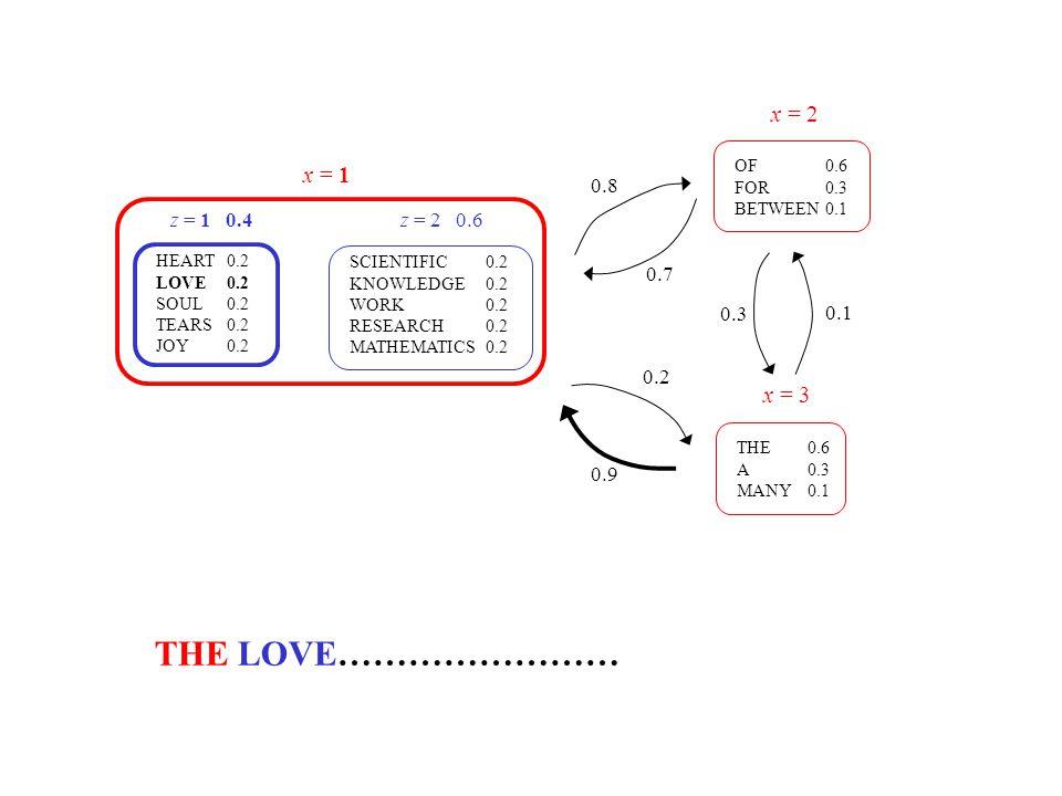 THE LOVE…………………… x = 2 x = 1 x = 3 0.8 z = 1 0.4 z = 2 0.6 0.7 0.3 0.1