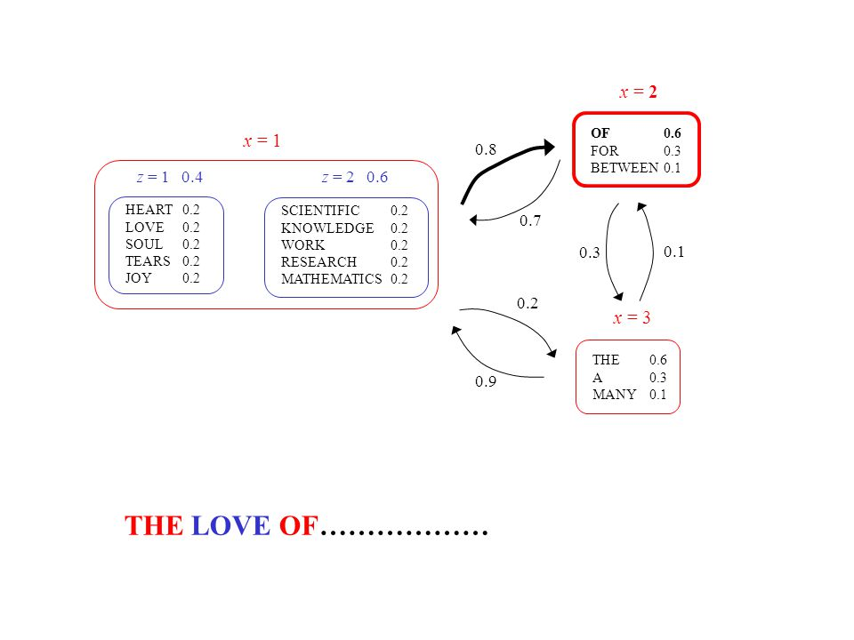THE LOVE OF……………… x = 2 x = 1 x = 3 0.8 z = 1 0.4 z = 2 0.6 0.7 0.3