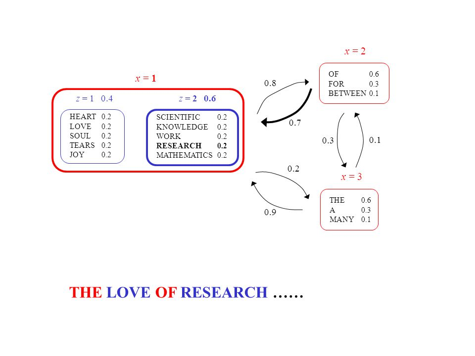 THE LOVE OF RESEARCH …… x = 2 x = 1 x = 3 0.8 z = 1 0.4 z = 2 0.6 0.7