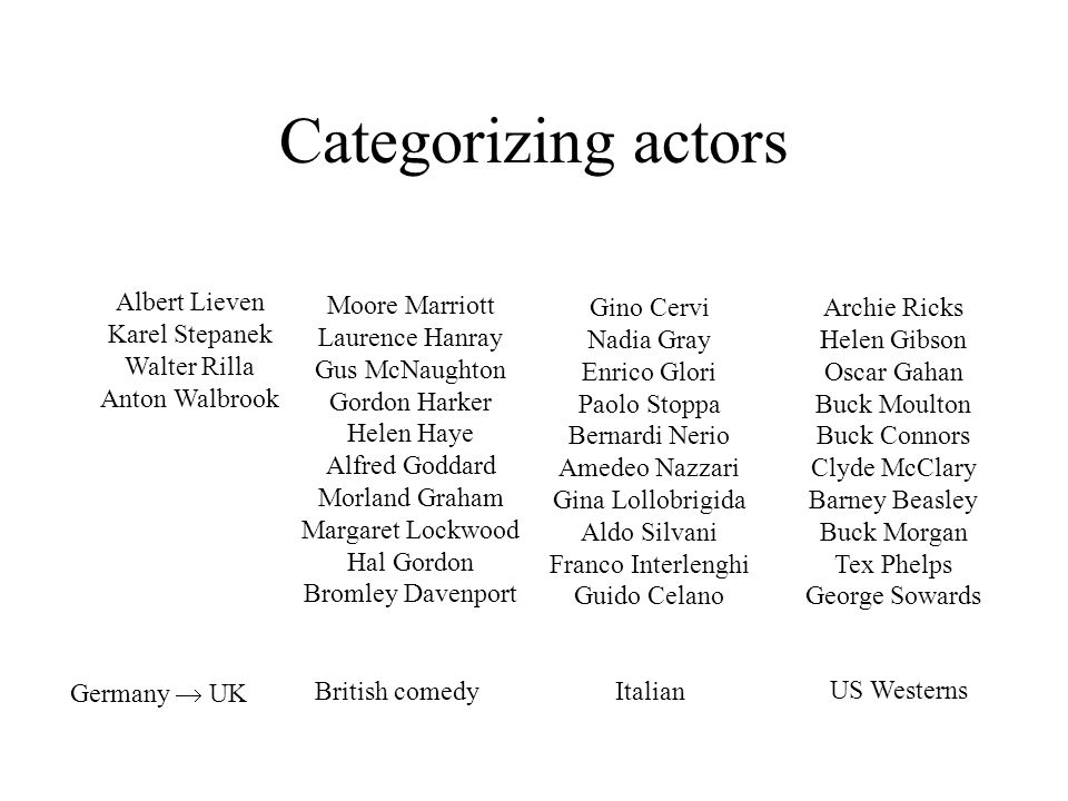 Categorizing actors Albert Lieven Karel Stepanek Walter Rilla