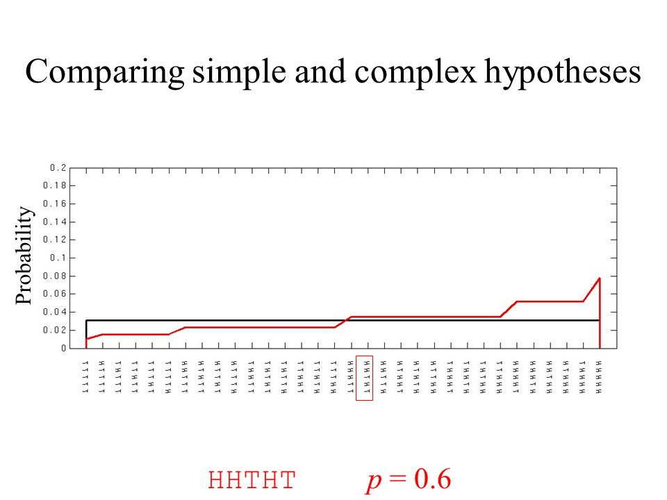 Comparing simple and complex hypotheses