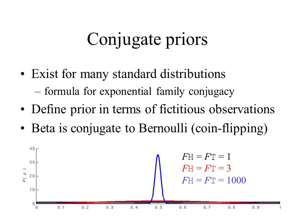Conjugate priors Exist for many standard distributions