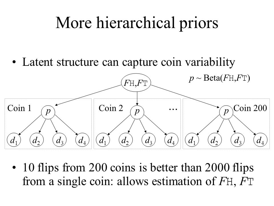 More hierarchical priors