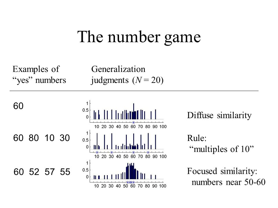 The number game Examples of yes numbers Generalization