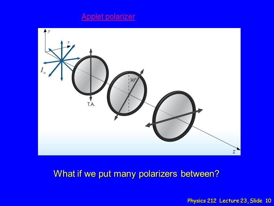 What if we put many polarizers between