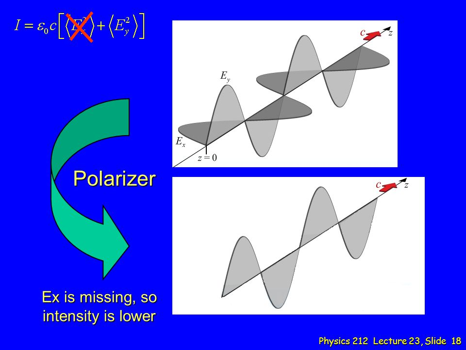 Ex is missing, so intensity is lower Polarizer