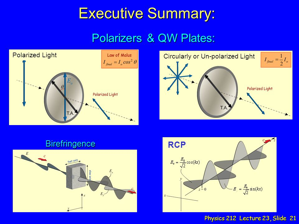 Executive Summary: Polarizers & QW Plates: Birefringence RCP