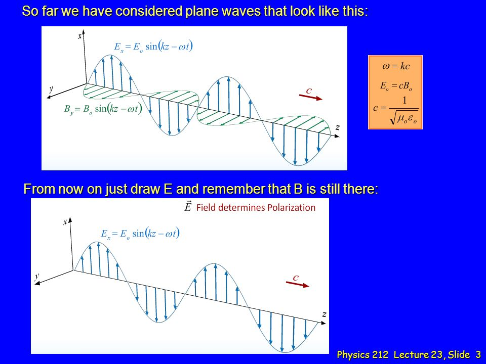 So far we have considered plane waves that look like this:
