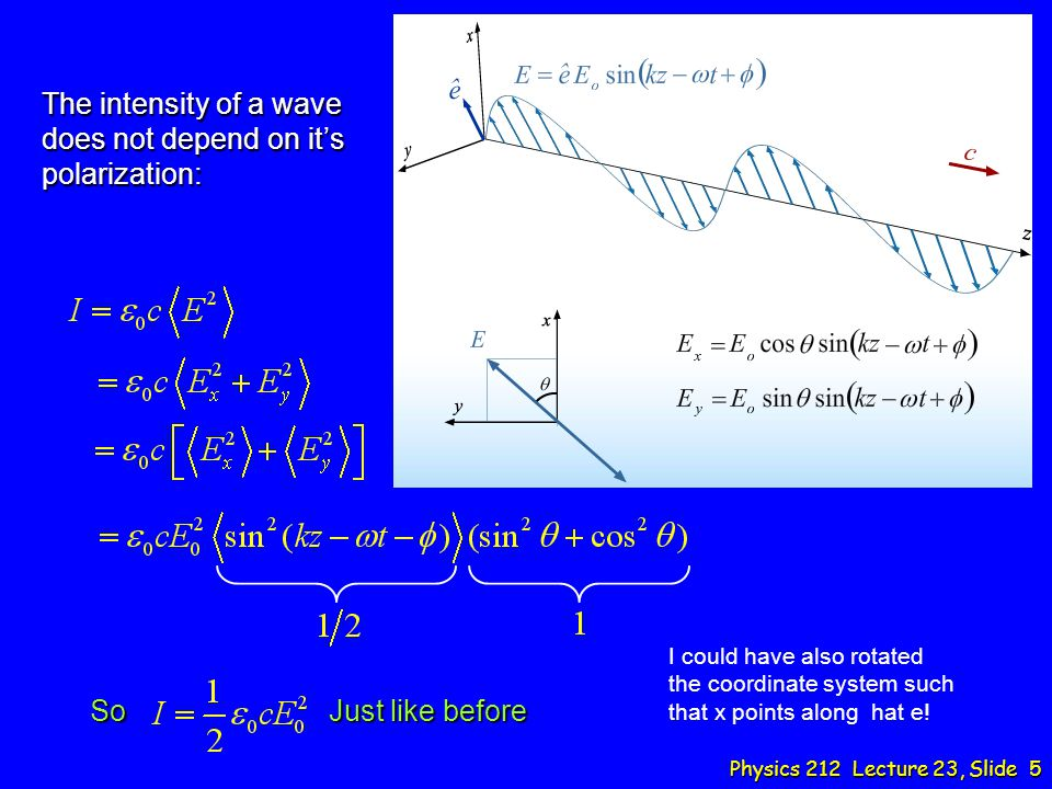 The intensity of a wave does not depend on it's polarization: