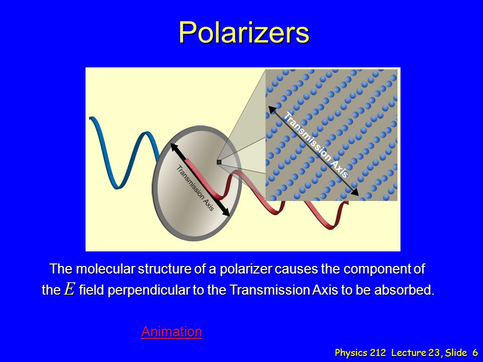 Polarizers The molecular structure of a polarizer causes the component of the E field perpendicular to the Transmission Axis to be absorbed.