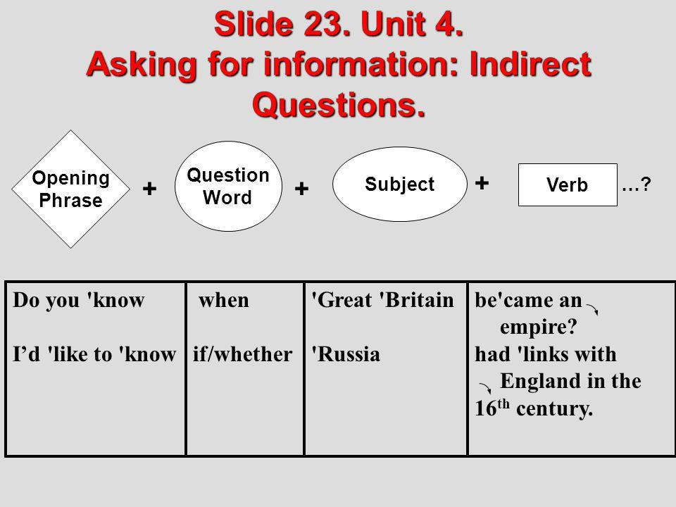 Slide 23. Unit 4. Asking for information: Indirect Questions.
