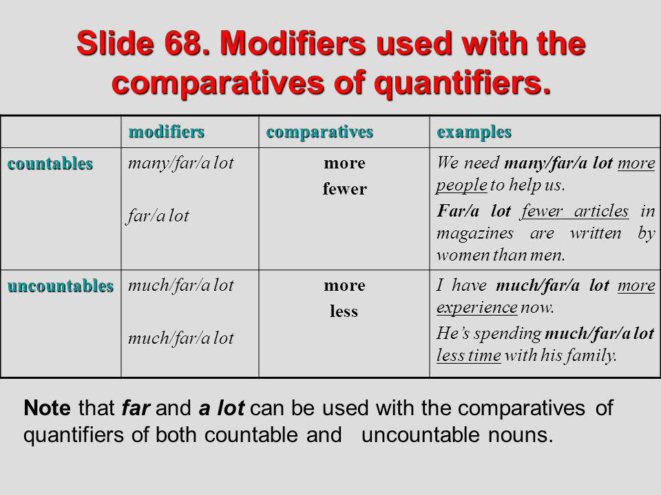 Slide 68. Modifiers used with the comparatives of quantifiers.