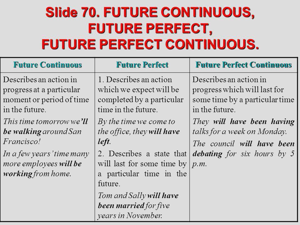 Future Perfect Continuous