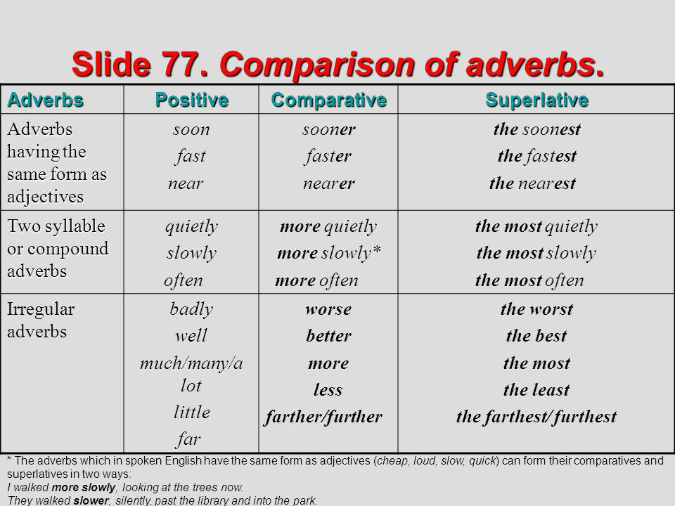 Slide 77. Comparison of adverbs.