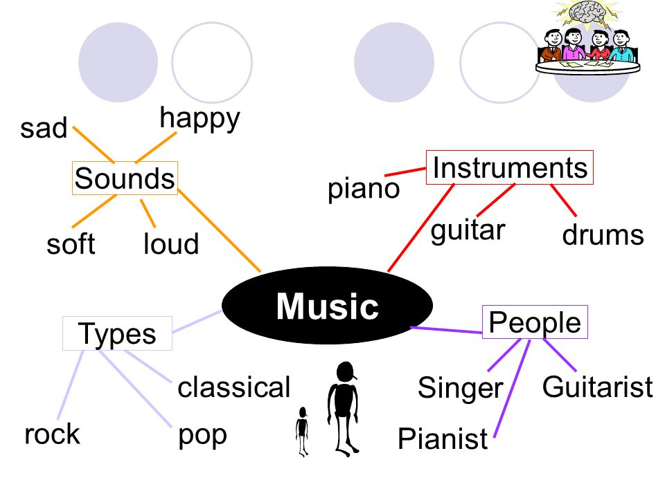 Music happy sad Instruments Sounds piano guitar soft loud drums People
