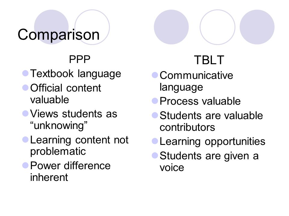 Comparison TBLT PPP Textbook language Communicative language