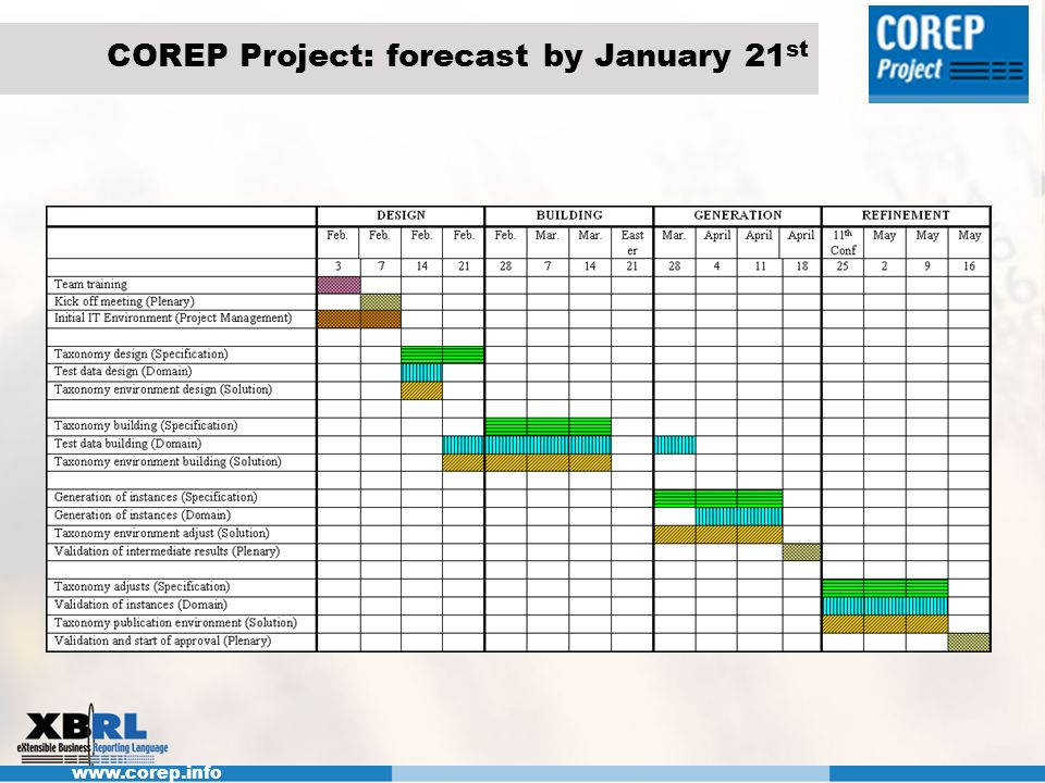 COREP Project: forecast by January 21st