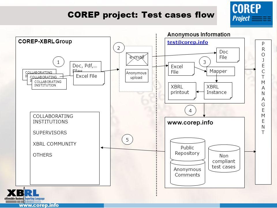COREP project: Test cases flow