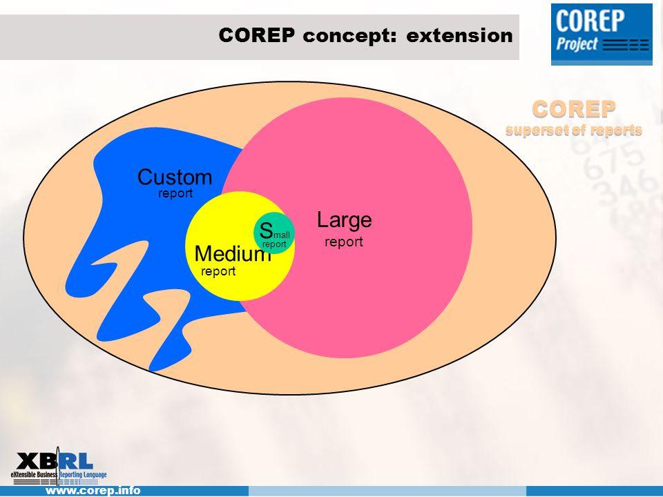 COREP concept: extension