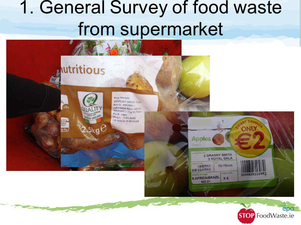 1. General Survey of food waste from supermarket