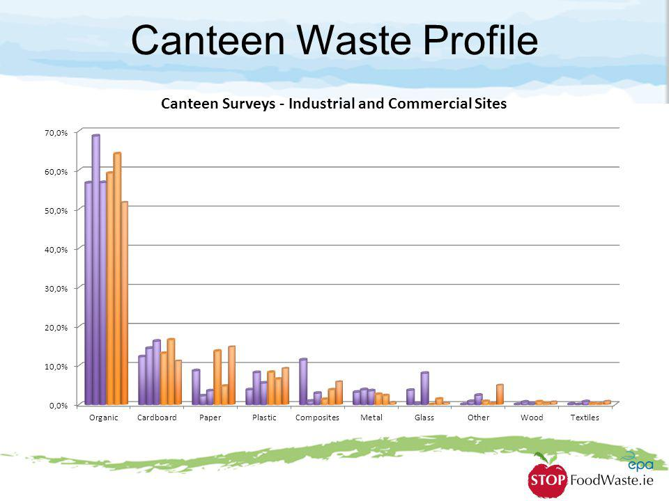 Canteen Waste Profile