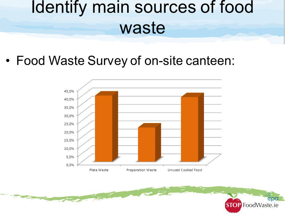 Identify main sources of food waste