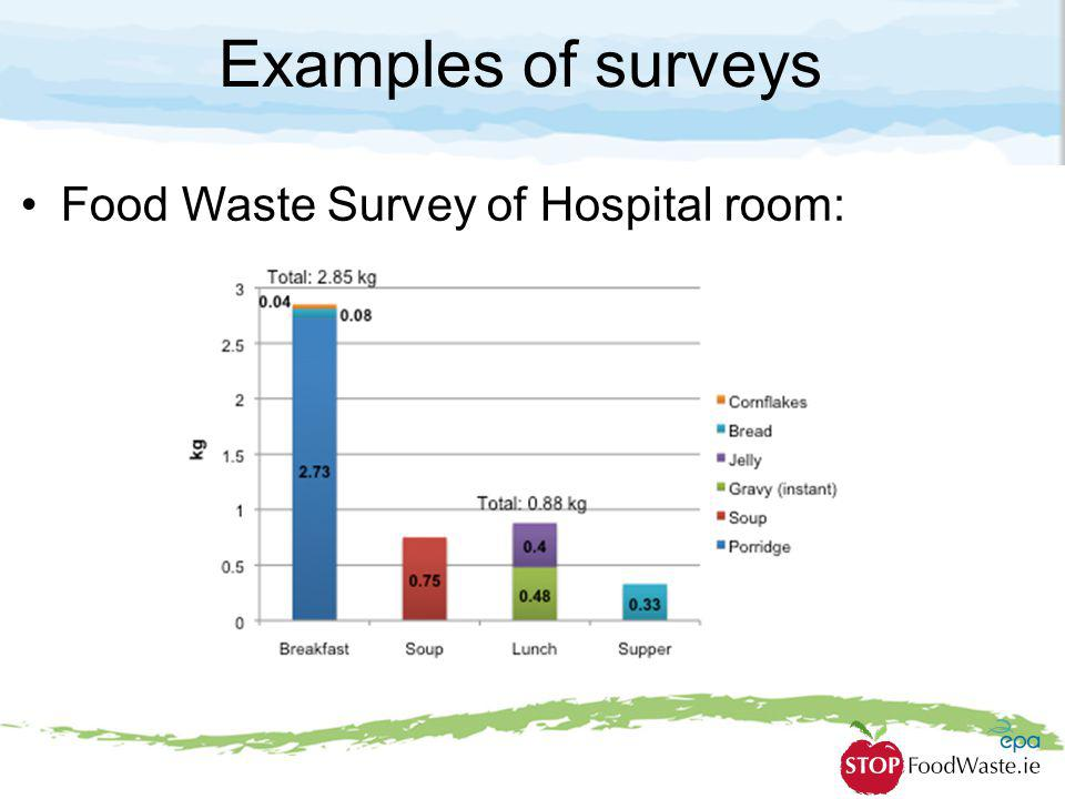 Examples of surveys Food Waste Survey of Hospital room: