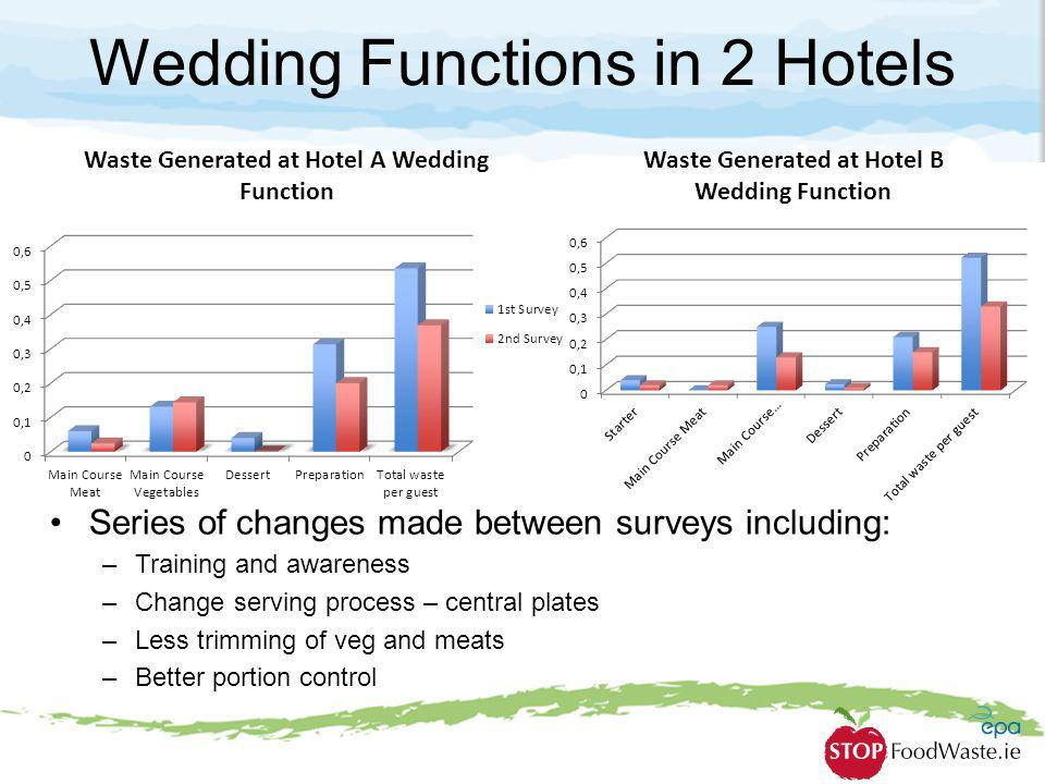 Wedding Functions in 2 Hotels
