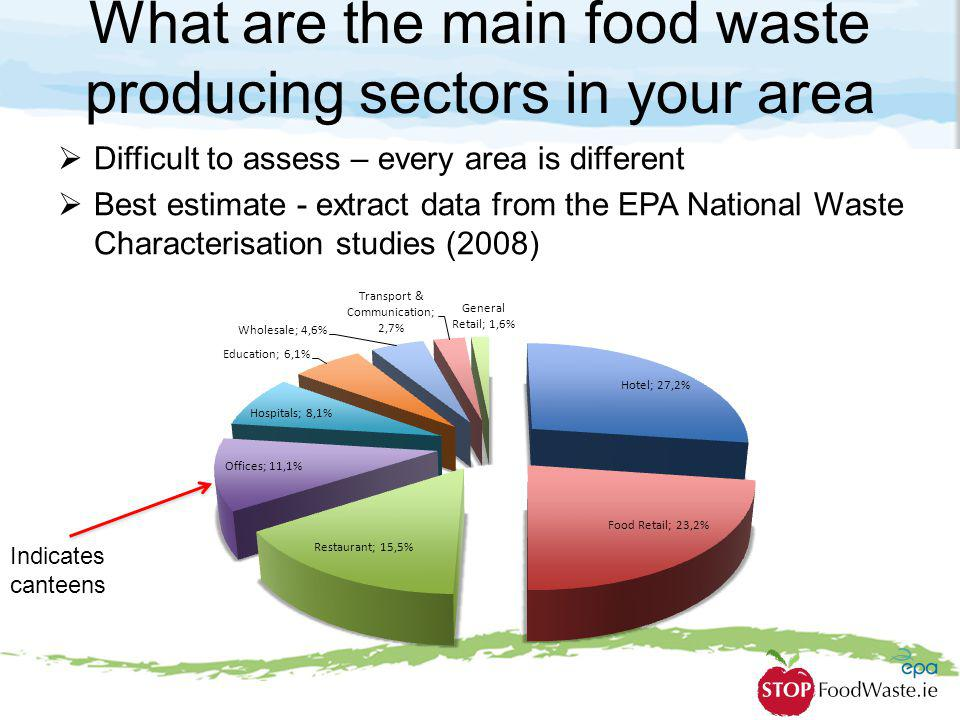 What are the main food waste producing sectors in your area