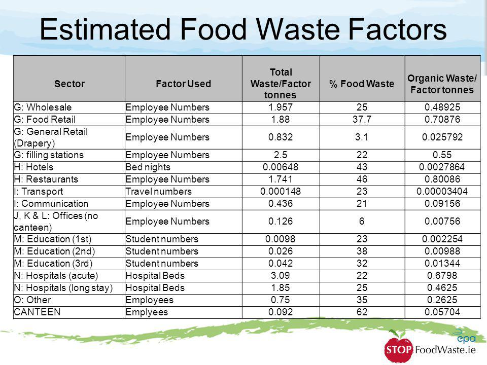Estimated Food Waste Factors